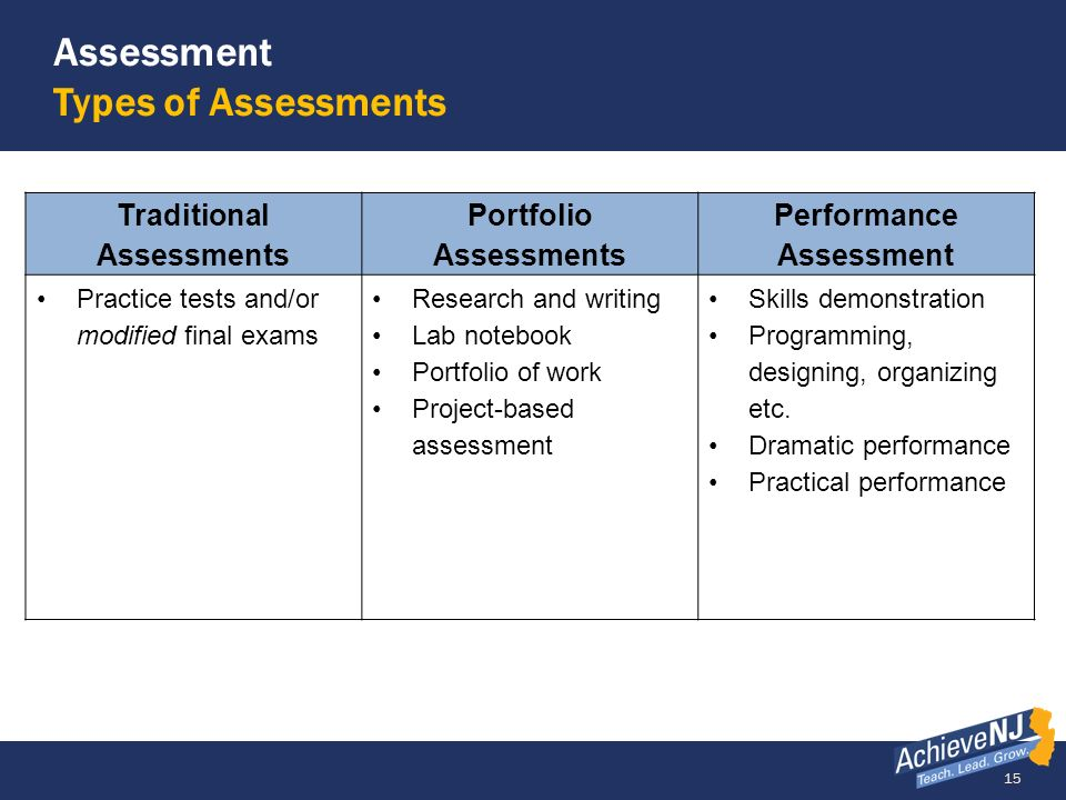 Assessment Types of Assessments