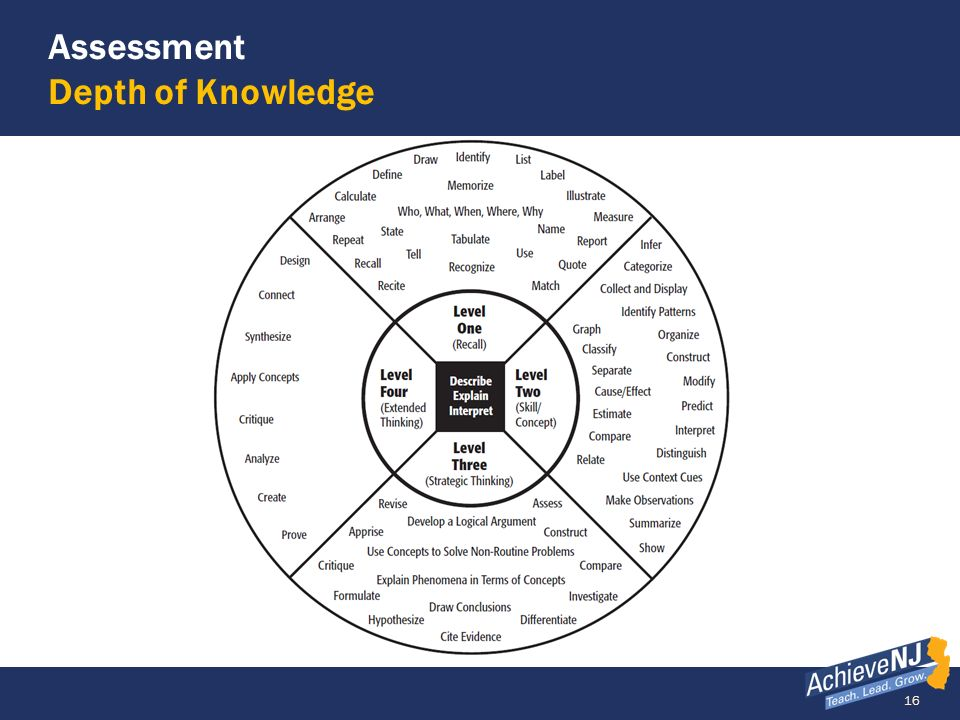 Assessment Depth of Knowledge