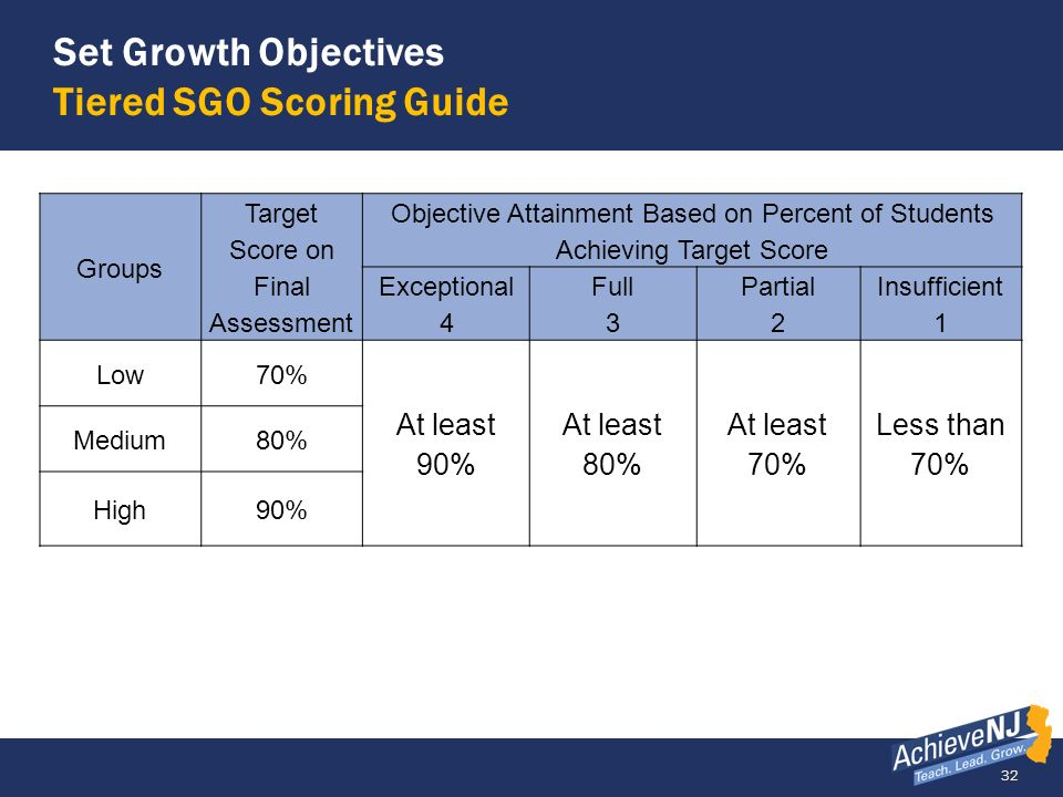 Set Growth Objectives Tiered SGO Scoring Guide