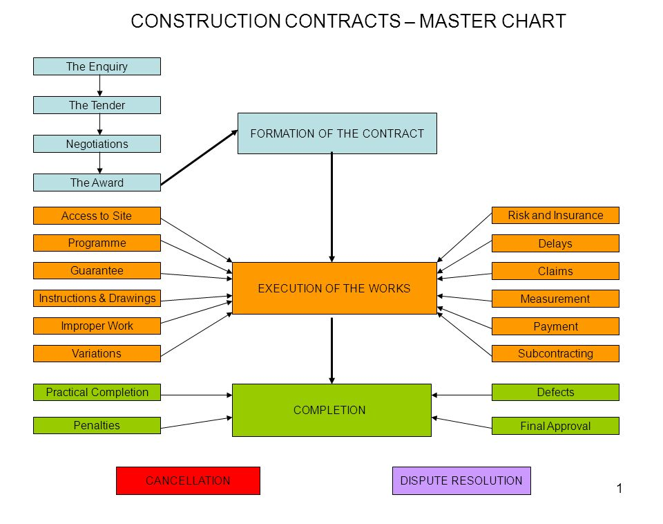 Construction contracts master chart ppt download for Types of construction insurance