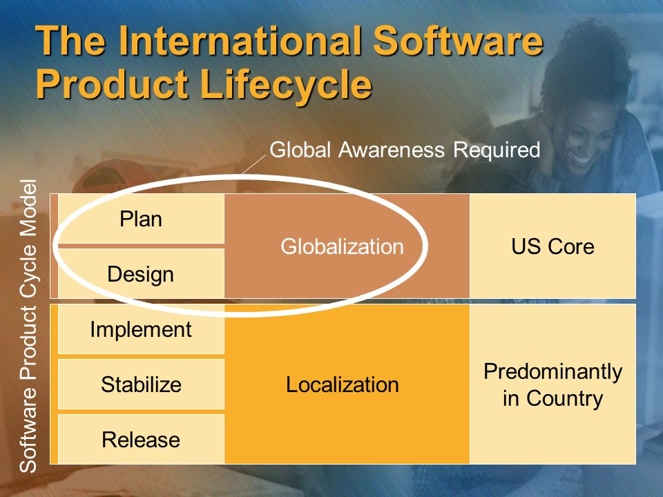 The International Software Product Lifecycle