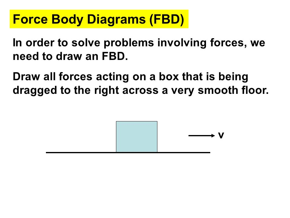 Force Body Diagrams (FBD)
