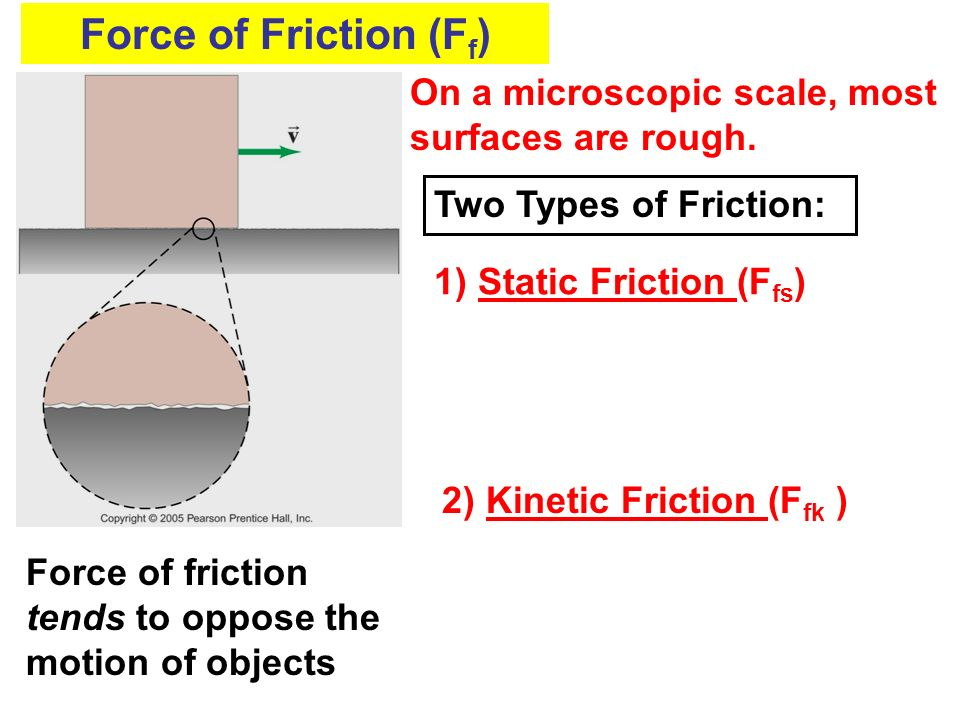 Force of Friction (Ff) On a microscopic scale, most surfaces are rough. Two Types of Friction: 1) Static Friction (Ffs)