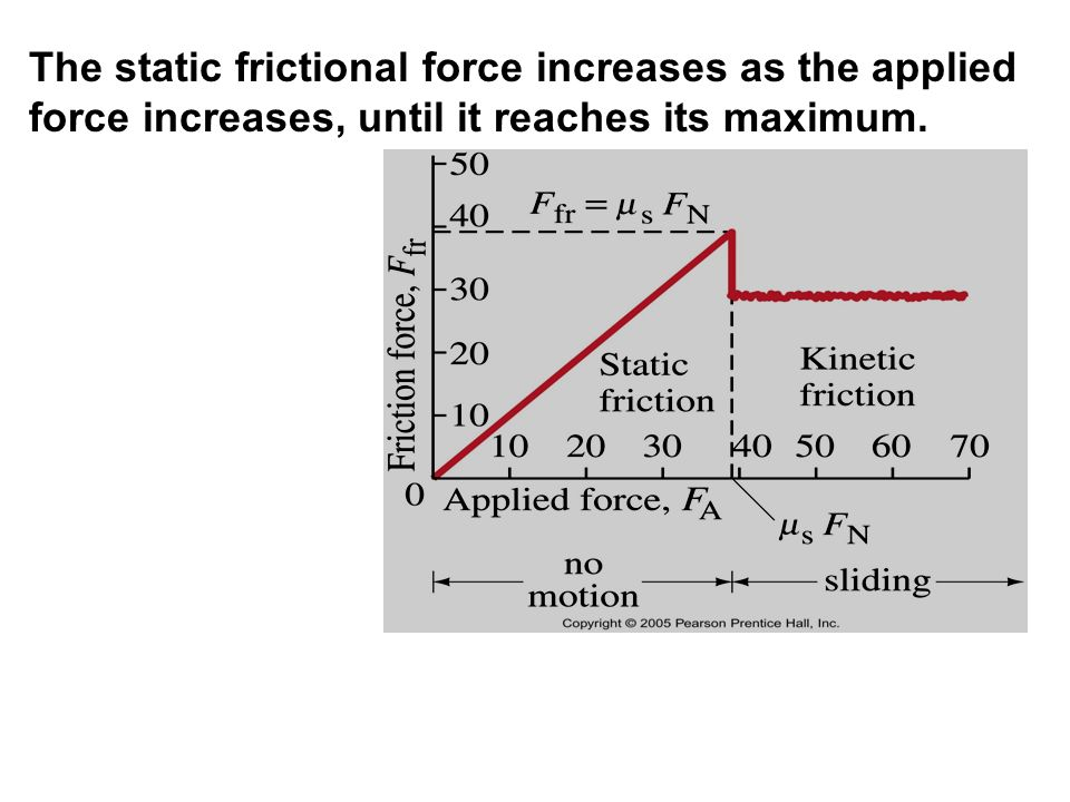 The static frictional force increases as the applied force increases, until it reaches its maximum.