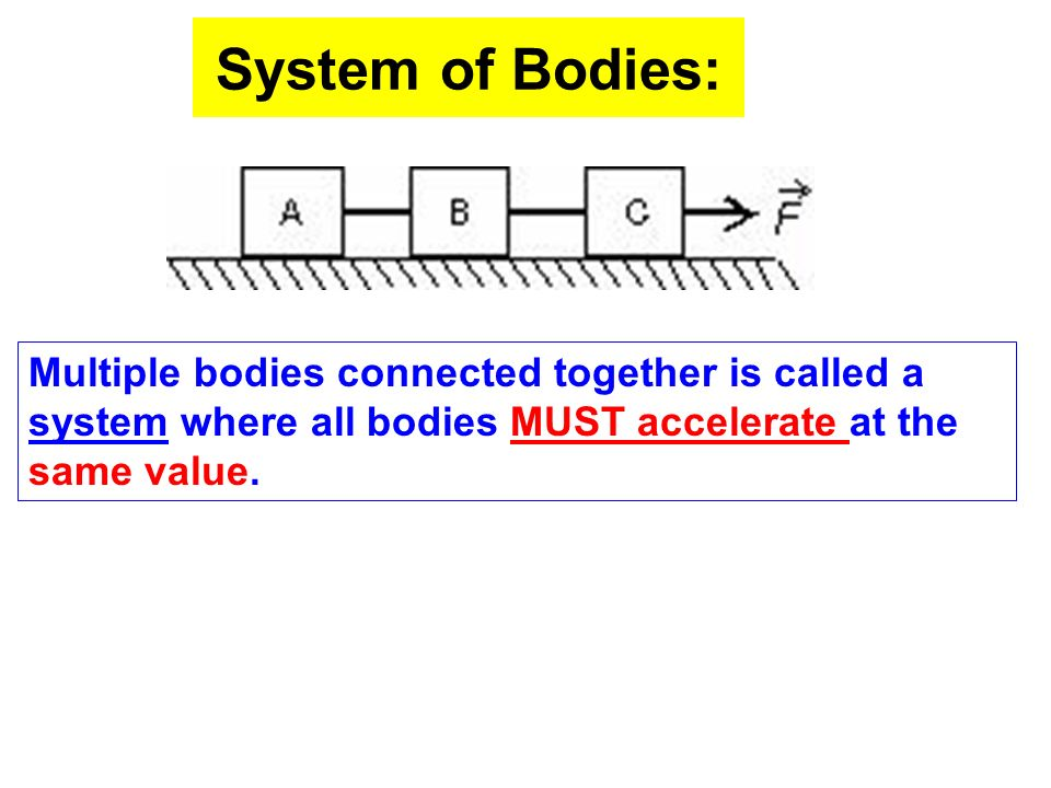System of Bodies: Multiple bodies connected together is called a system where all bodies MUST accelerate at the same value.