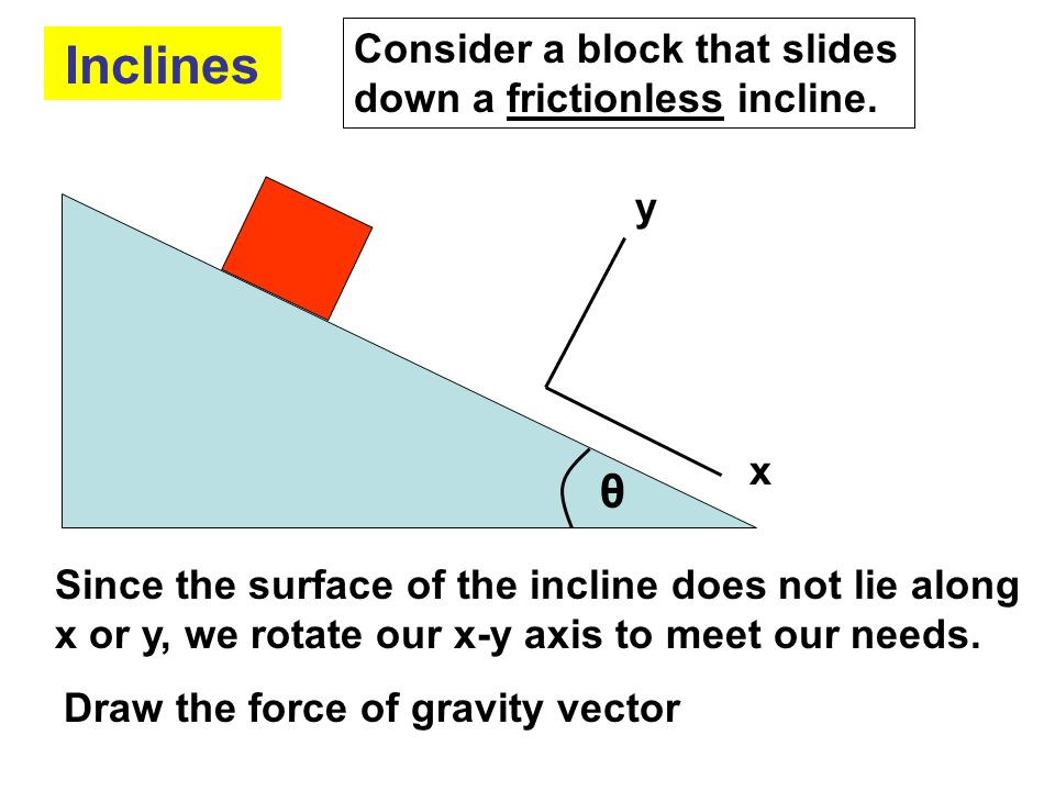 Inclines θ Consider a block that slides down a frictionless incline. y
