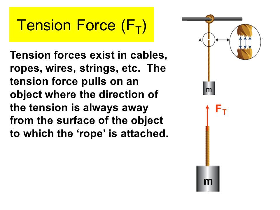 Tension Force (FT)