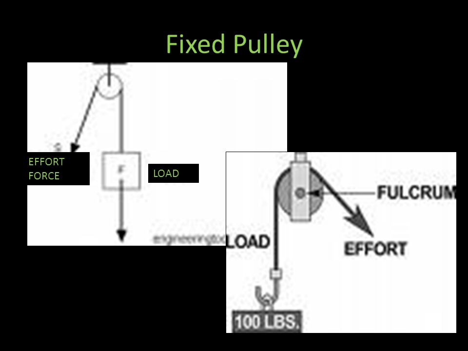 Fixed Pulley EFFORT FORCE LOAD