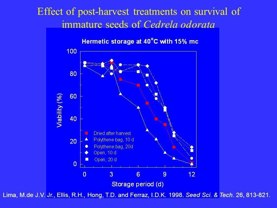 Effect of post-harvest treatments on survival of immature seeds of Cedrela odorata