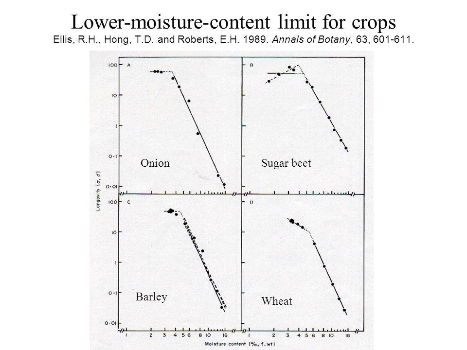 Lower-moisture-content limit for crops Ellis, R. H. , Hong, T. D