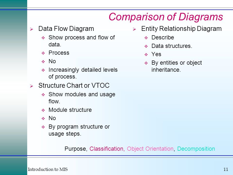 Comparison of Diagrams