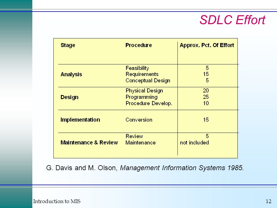 SDLC Effort G. Davis and M. Olson, Management Information Systems 1985.