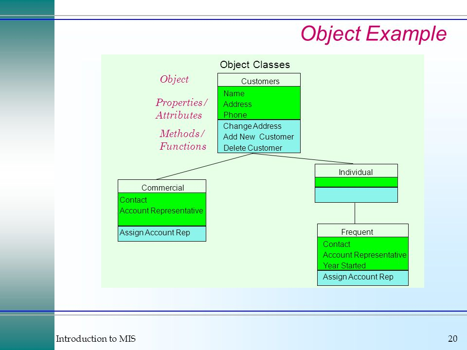 Object Example Object Classes Object Properties/ Attributes Methods/