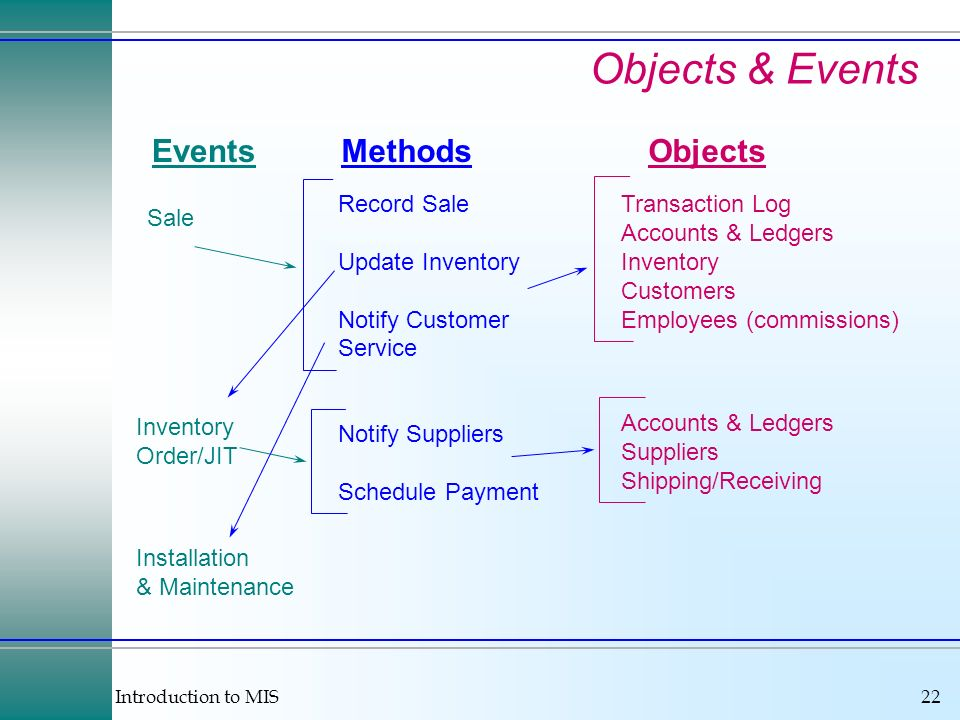 Objects & Events Events Methods Objects Record Sale Update Inventory