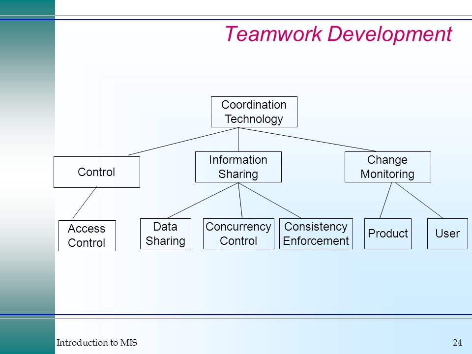 Teamwork Development Coordination Technology Information Sharing