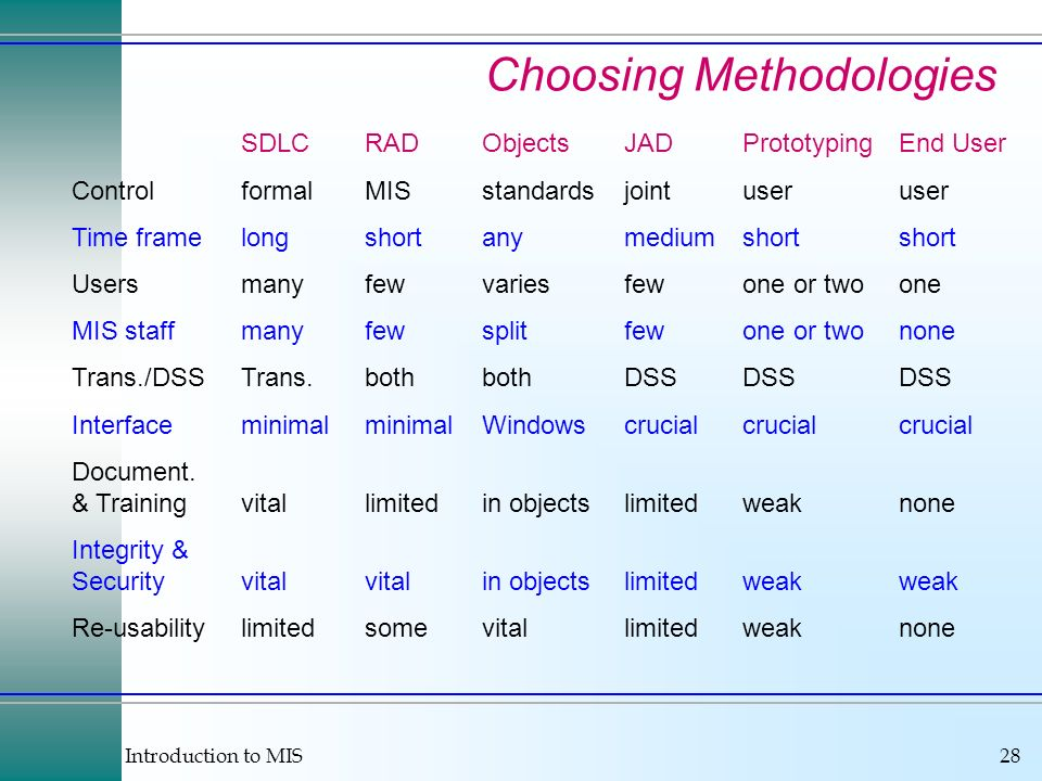 Choosing Methodologies