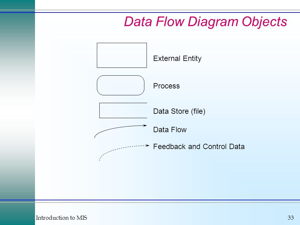 Data Flow Diagram Objects