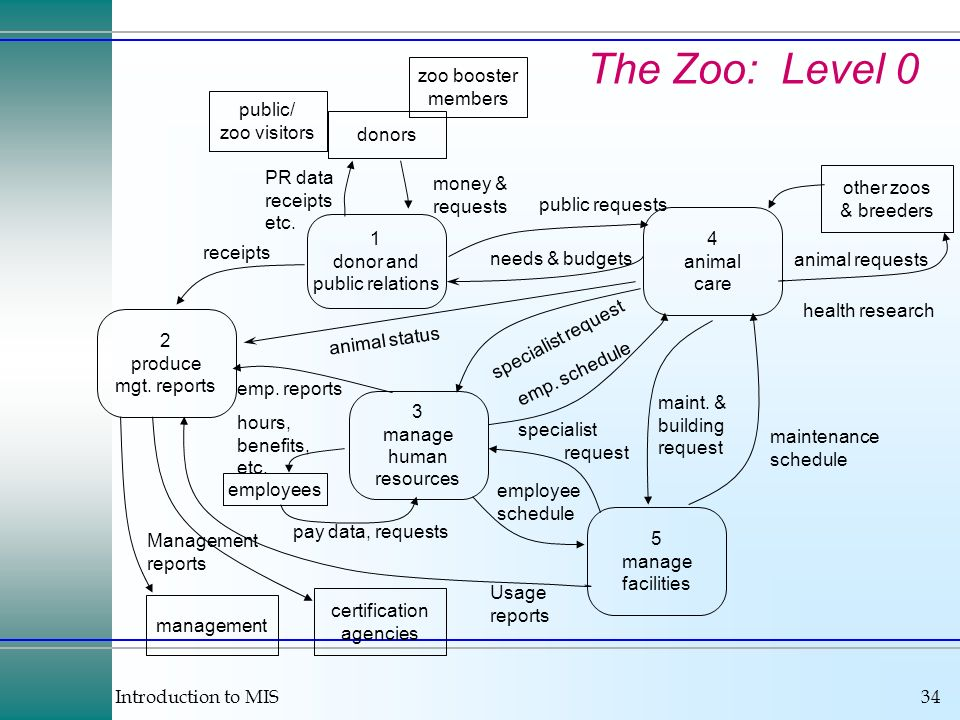 The Zoo: Level 0 zoo booster members public/ zoo visitors donors