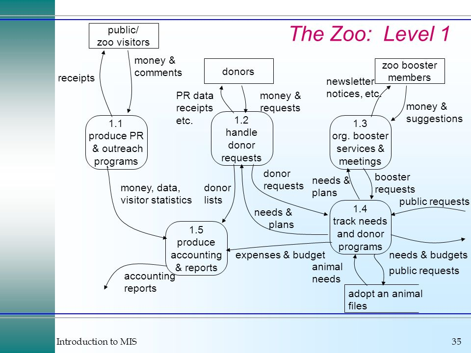 The Zoo: Level 1 public/ zoo visitors money & comments donors