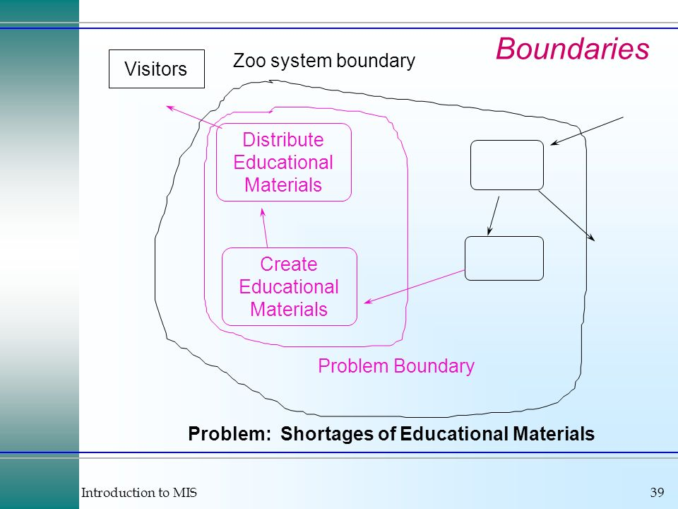 Boundaries Zoo system boundary Visitors Distribute Educational