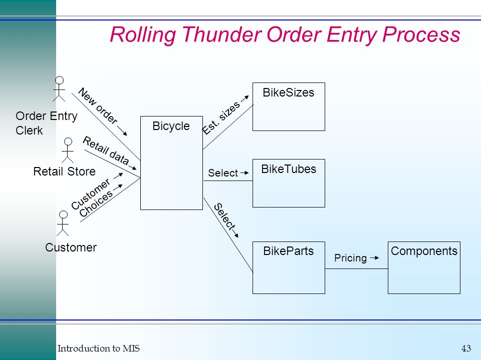 Rolling Thunder Order Entry Process