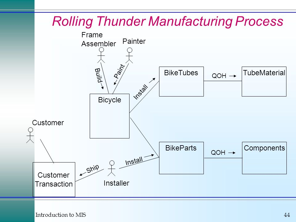 Rolling Thunder Manufacturing Process