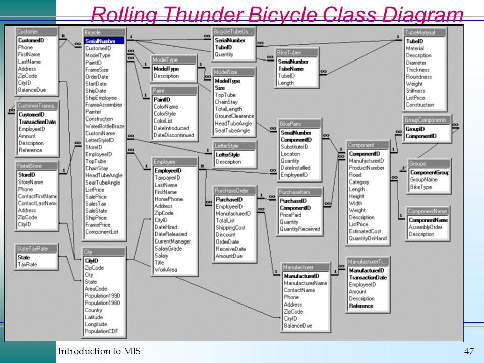 Rolling Thunder Bicycle Class Diagram