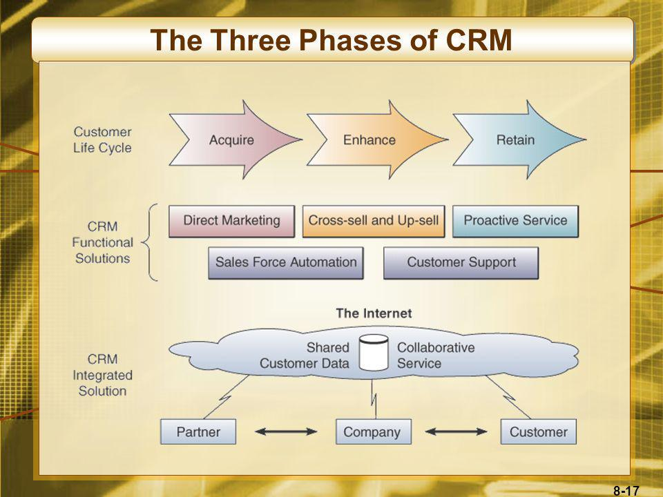 The Three Phases of CRM