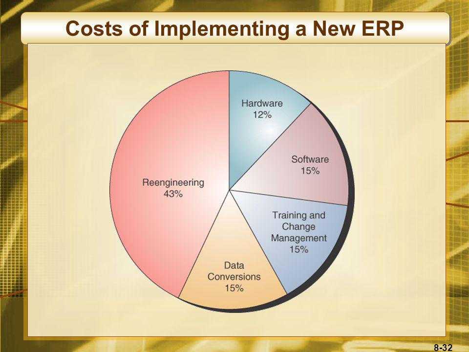 Costs of Implementing a New ERP
