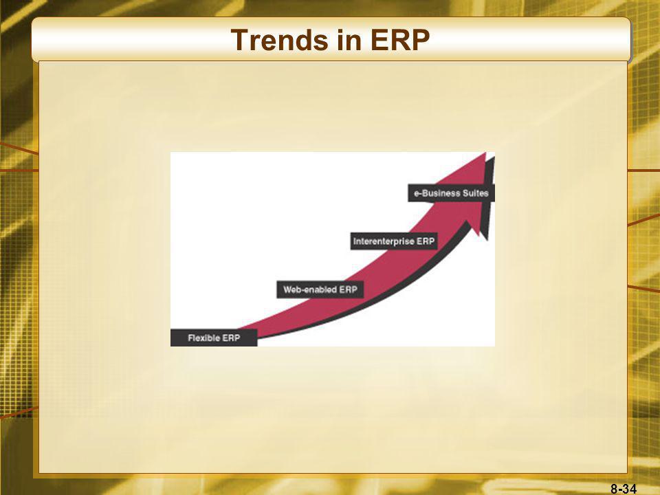 Trends in ERP