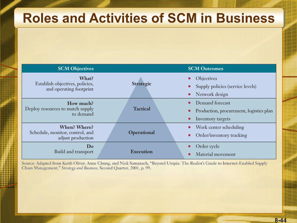 Roles and Activities of SCM in Business