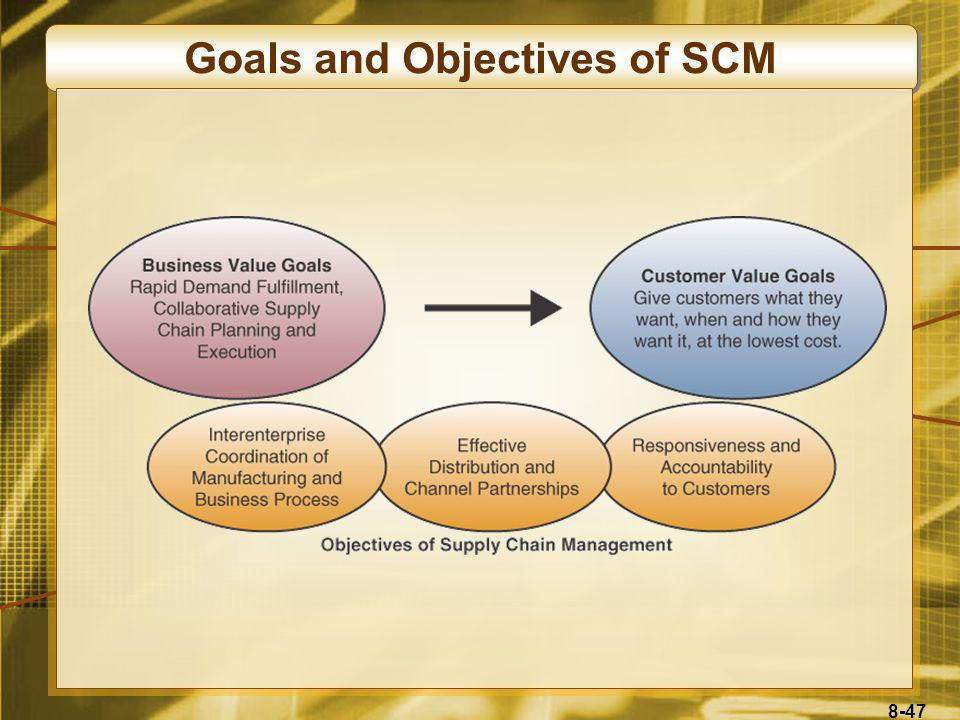 Goals and Objectives of SCM