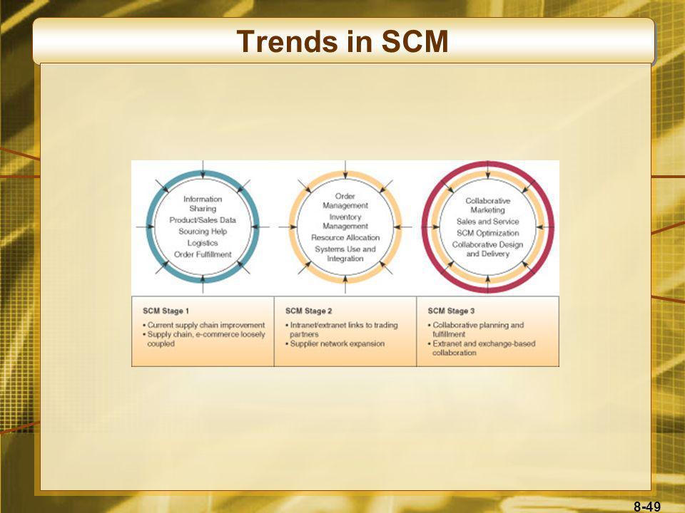 Trends in SCM