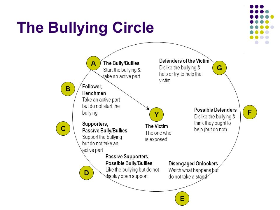 The Bullying Circle A G B F Y C D E Defenders of the Victim