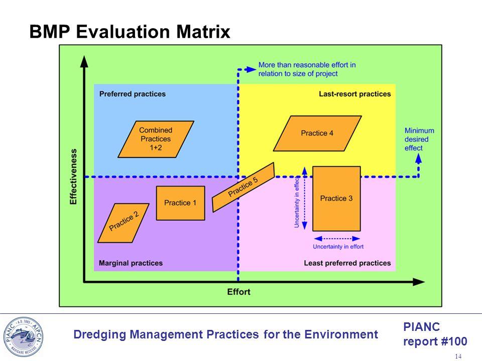 BMP Evaluation Matrix