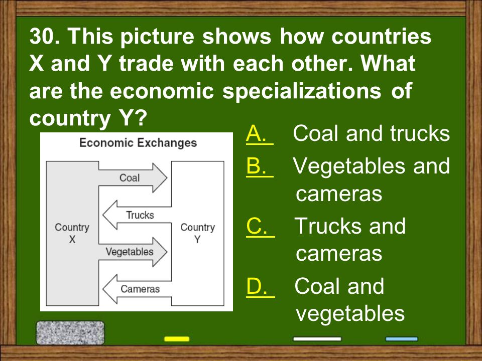 30. This picture shows how countries X and Y trade with each other