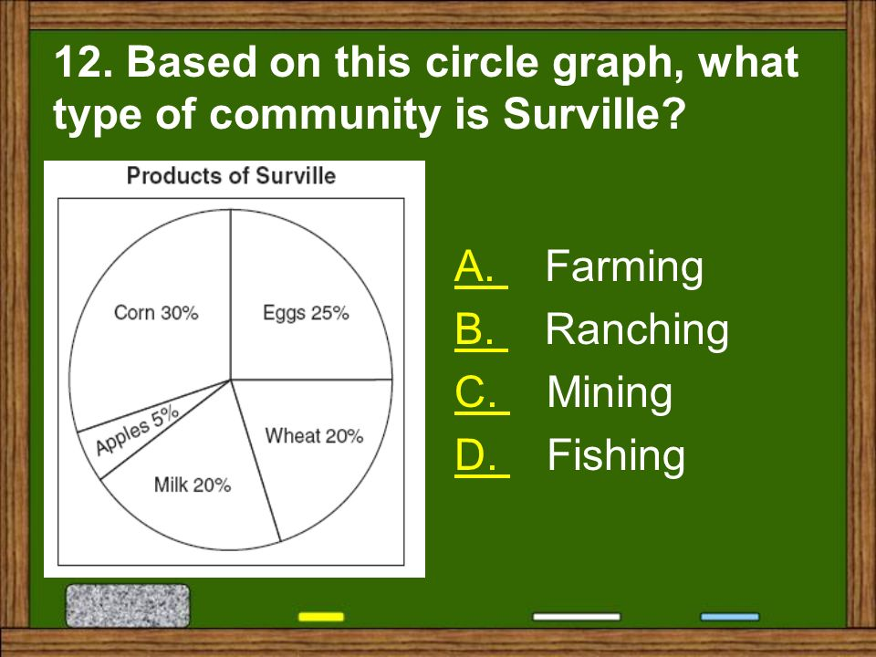 12. Based on this circle graph, what type of community is Surville