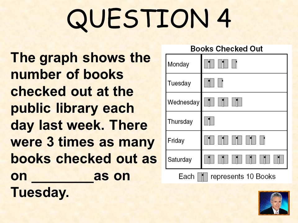 QUESTION 4 The graph shows the number of books