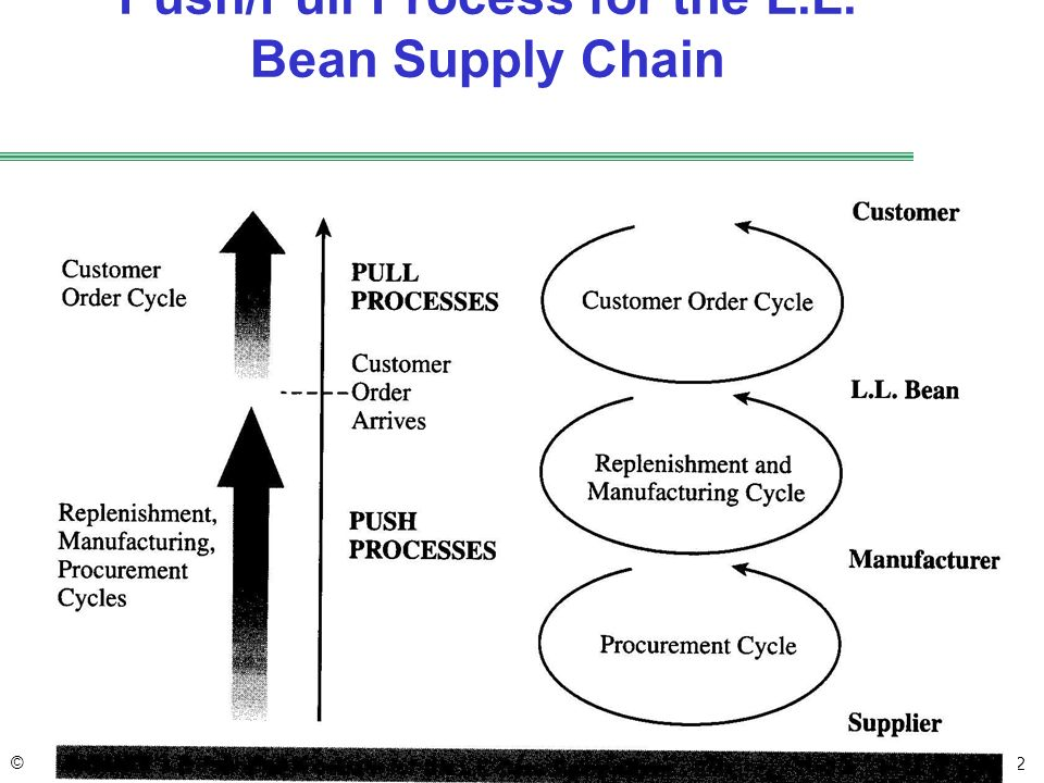supply chain management push and pull A push-pull inventory system  the goal is stabilization of the supply chain and the reduction of product shortages which can  inventory management.