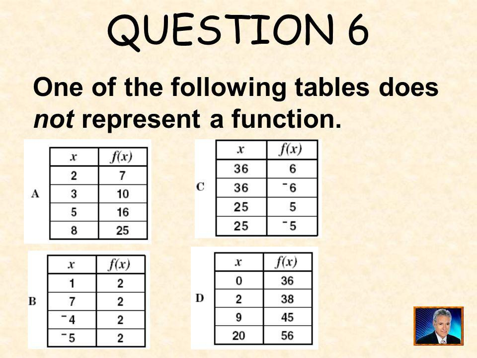 QUESTION 6 One of the following tables does not represent a function.