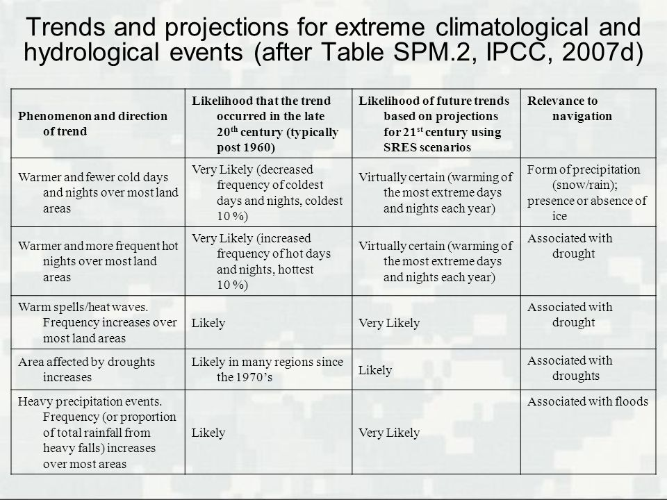 Trends and projections for extreme climatological and hydrological events (after Table SPM.2, IPCC, 2007d)