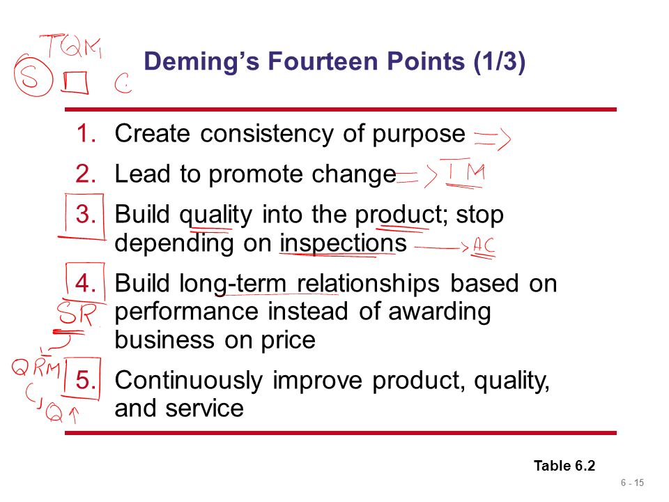 Deming's Fourteen Points (1/3)