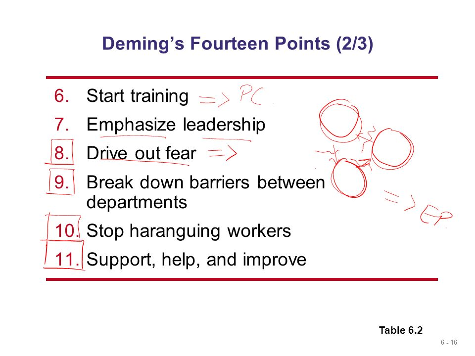 Deming's Fourteen Points (2/3)