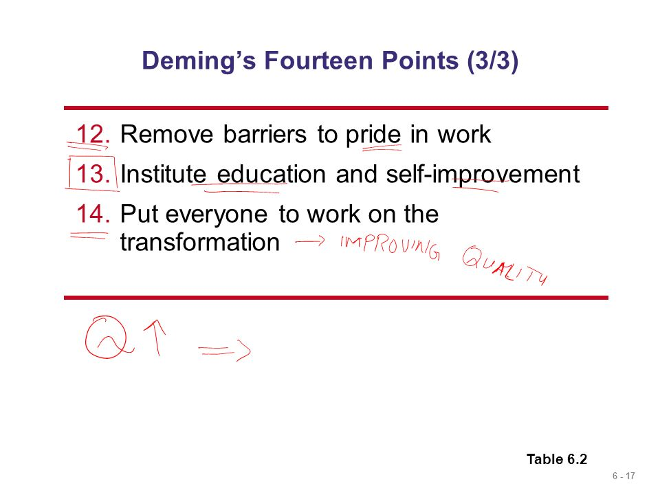 Deming's Fourteen Points (3/3)
