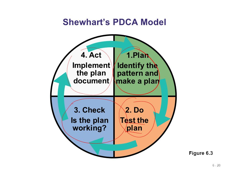 Implement the plan document Identify the pattern and make a plan