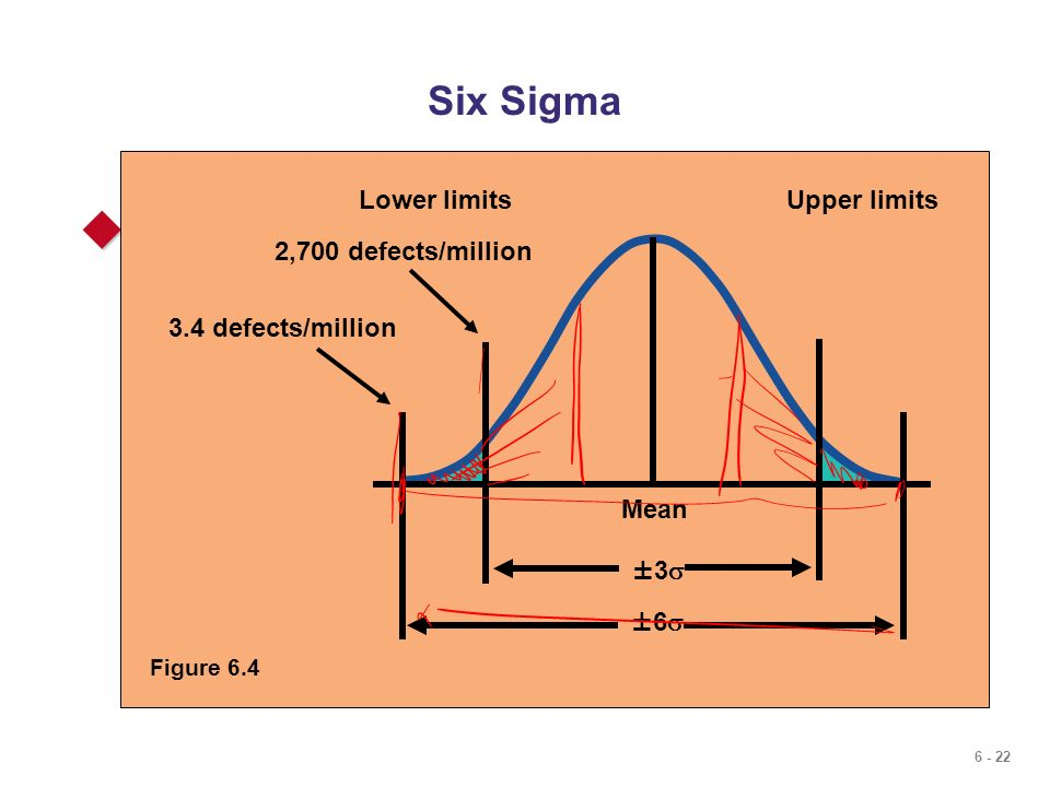 Six Sigma Lower limits. Upper limits. Two meanings.