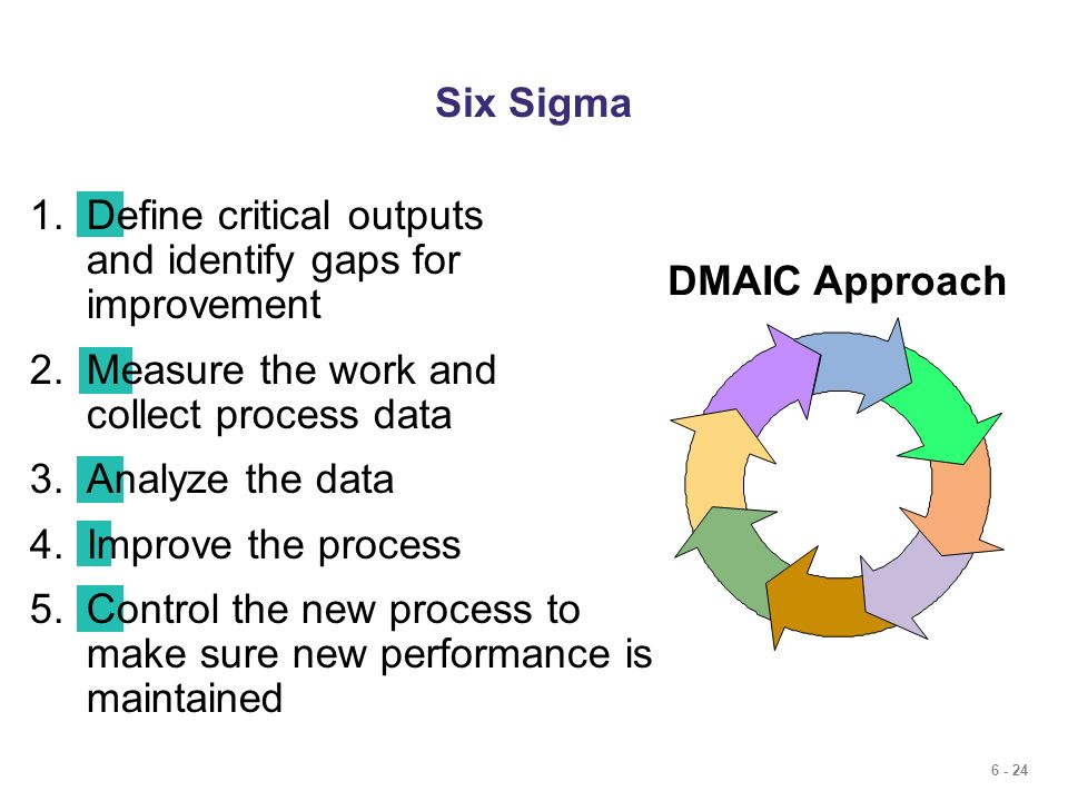 Six Sigma Define critical outputs and identify gaps for improvement. Measure the work and collect process data.