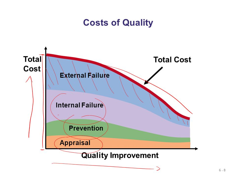 Costs of Quality Total Cost Total Cost Quality Improvement