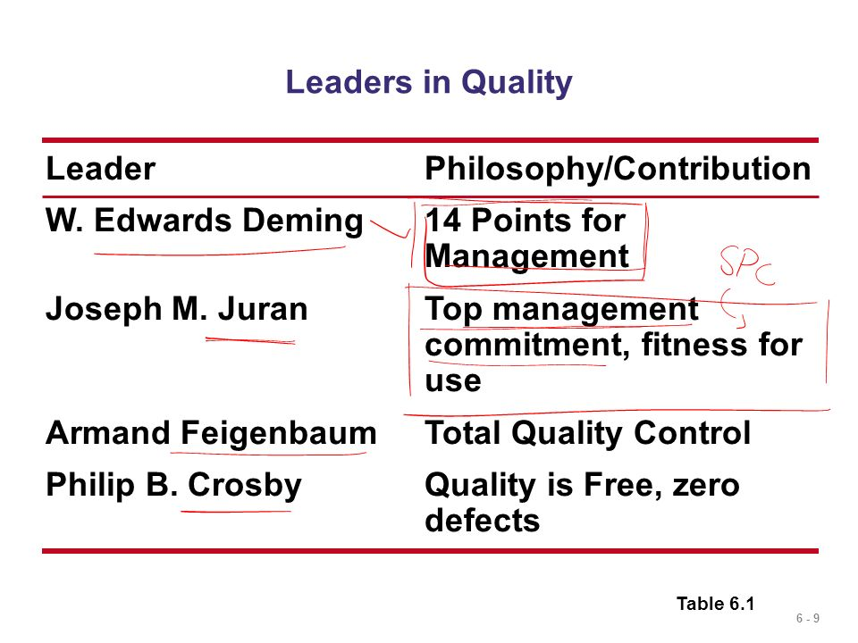 Leader Philosophy/Contribution
