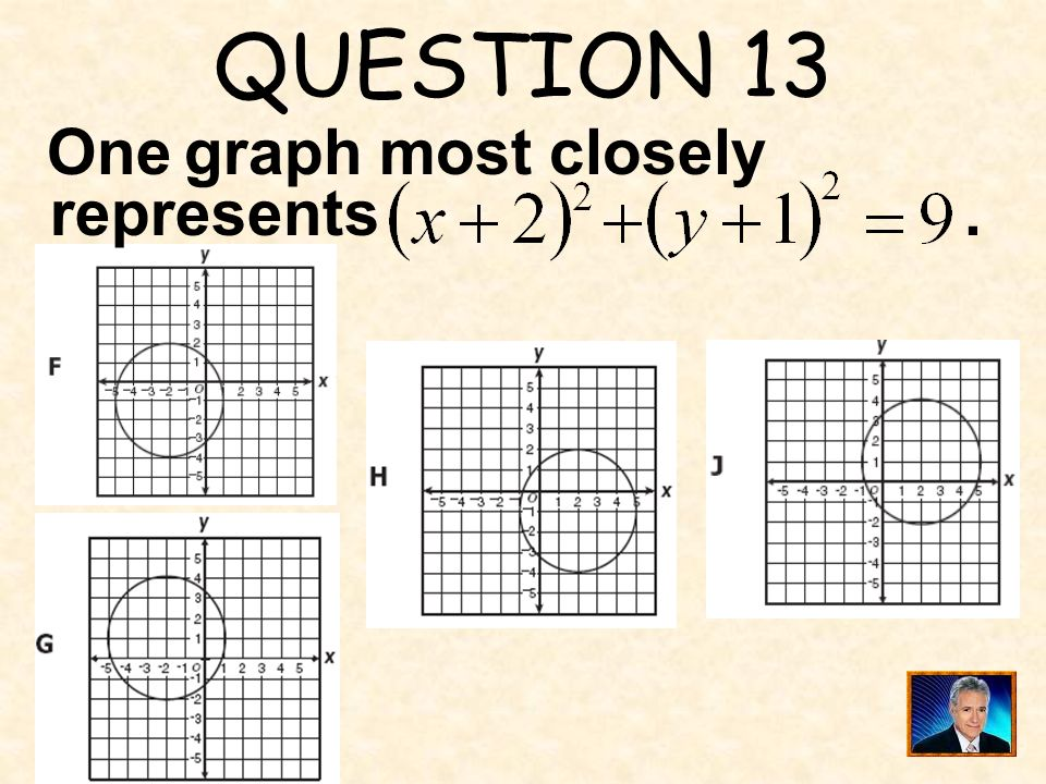 QUESTION 13 One graph most closely represents .